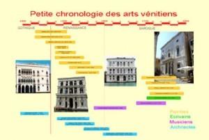 louer une exposition sur Venise