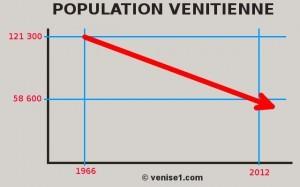 poplation-venise