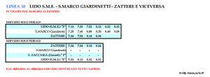vaporetto ligne 10 Lido San Marco Zattere Horaires vaporetto Venise ligne 10
