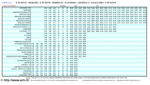 vaporetto tour de venise murano horaire ligne 4.1