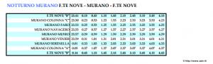 Horaires du vaporetto de nuit Murano