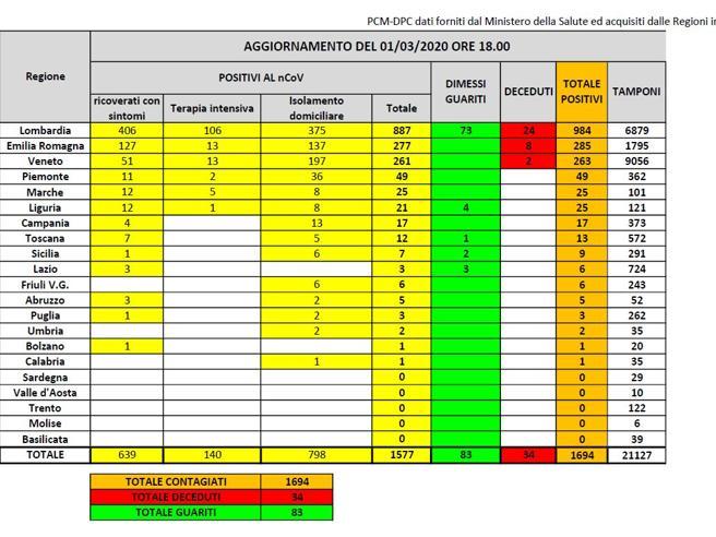 Le coronavirus en Italie au 1er mars 2020